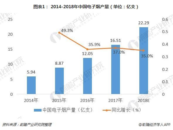 中国电子烟产量不断增加,电子烟市场一片光明